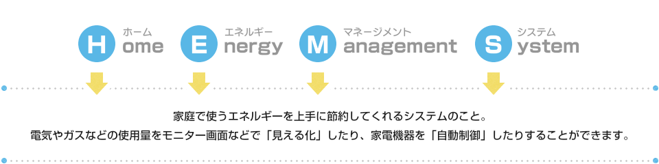 Home Energy Management System(ホームエネルギーマネージメントシステム)
